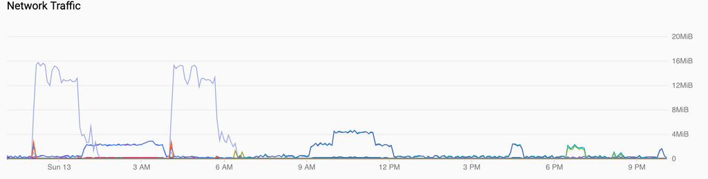 Network Traffic.png